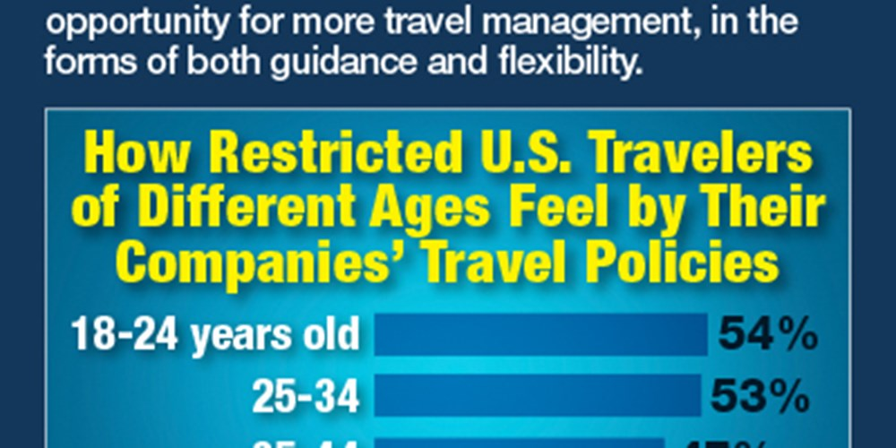 How Restricted U.S. Travelers Of Different Ages Feel By Their Companies' Travel Policies