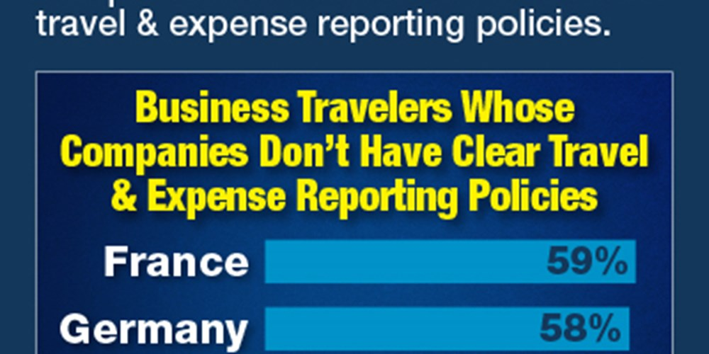 Business Travelers Whose Companies Don't Have Clear Travel And Expense Reporting Policies