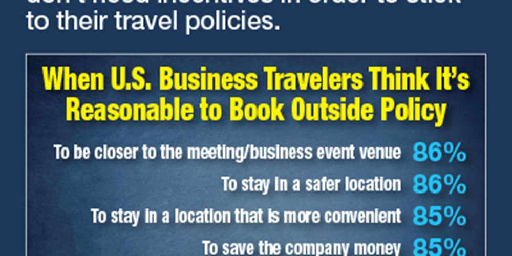 When U.S. Business Travelers Think It's Reasonable To Book Outside Policy