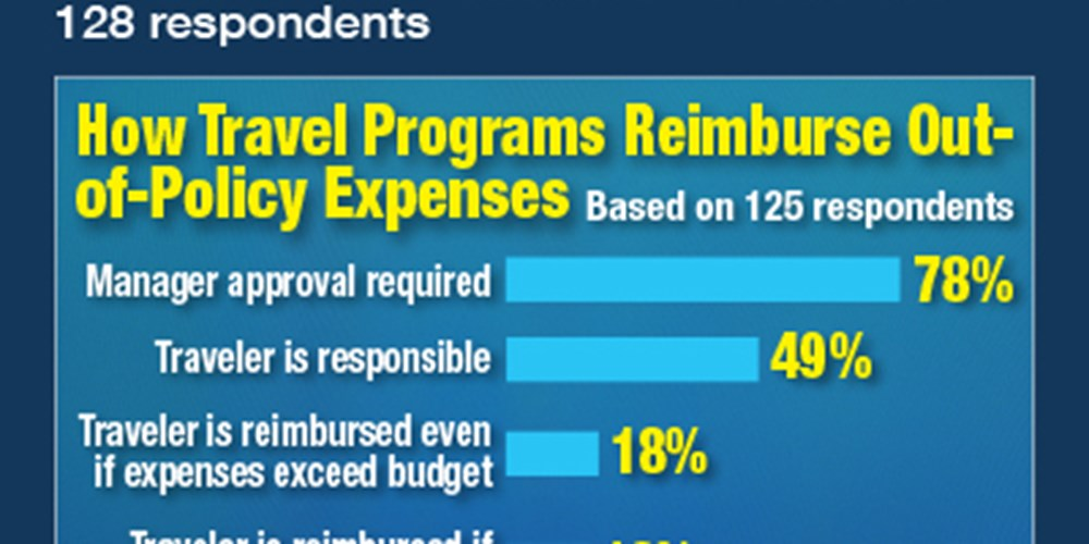 How Travel Programs Reimburse Out-Of-Policy Expenses