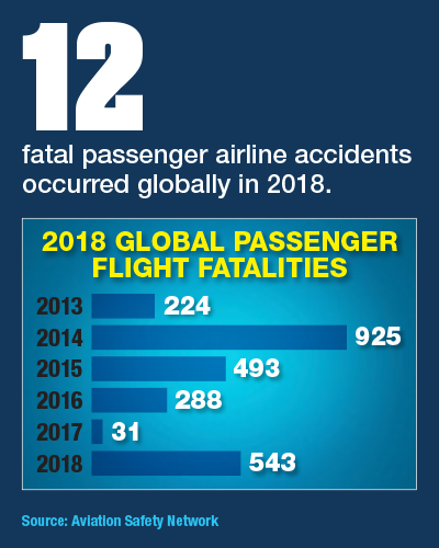 2018 Global Passenger Flight Fatalities