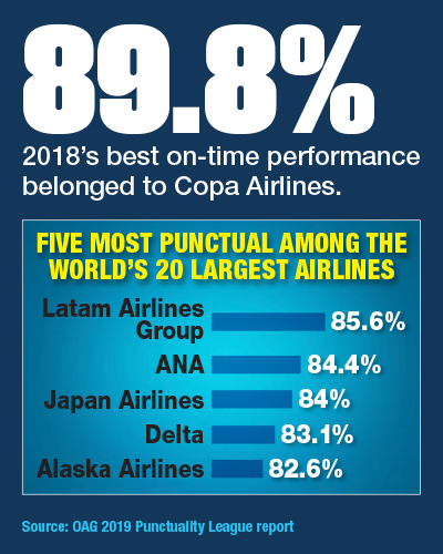 Five Most Punctual Among The World's 20 Largest Airlines