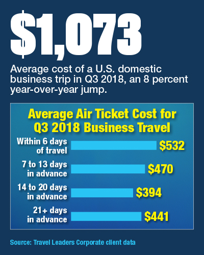 Average Air Ticket Cost For Q3 2018 Business Travel