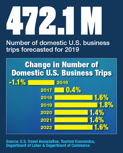Yearly Change In Number Of Domestic U.S. Business Trips