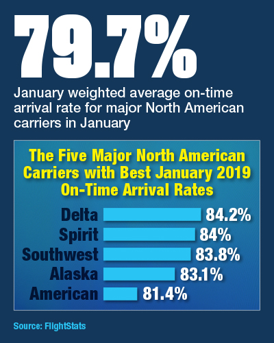 The Five Major North American Carriers With Best January 2019 On-Time Arrival Rates