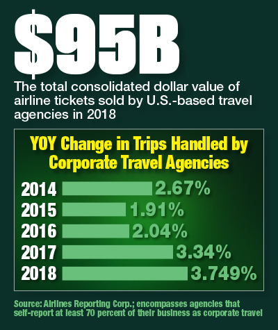 YOY Change In Trips Handled By Corporate Travel Agencies